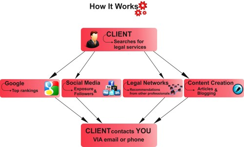 How we bring clients